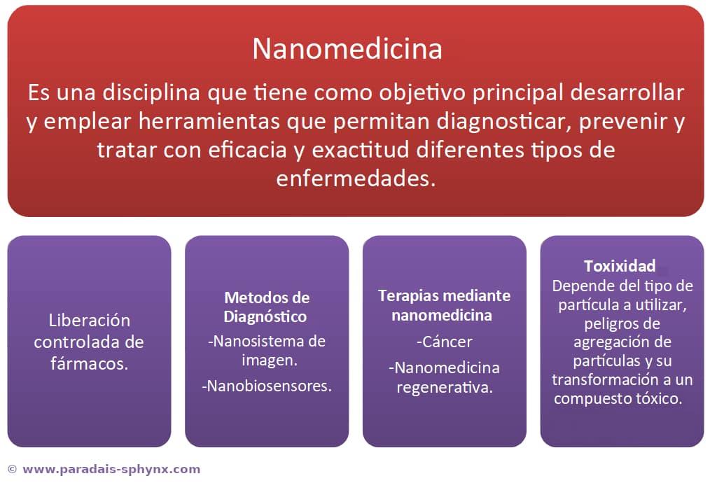 Nanomedicina, resumen o esquema